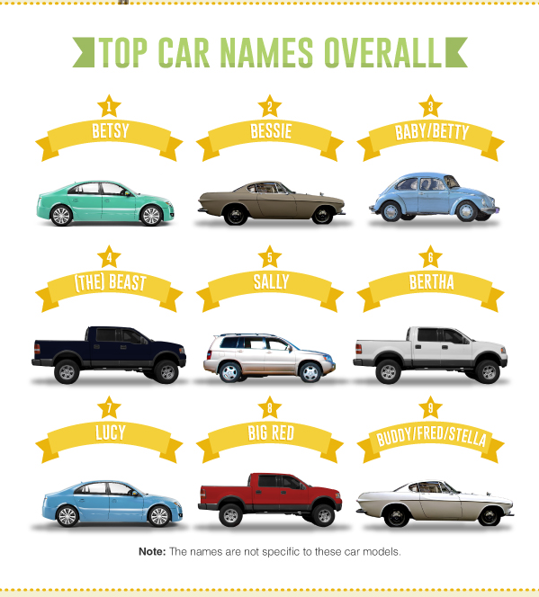 Is It Normal To Name Your Car KiSS - Cool cars names 2017